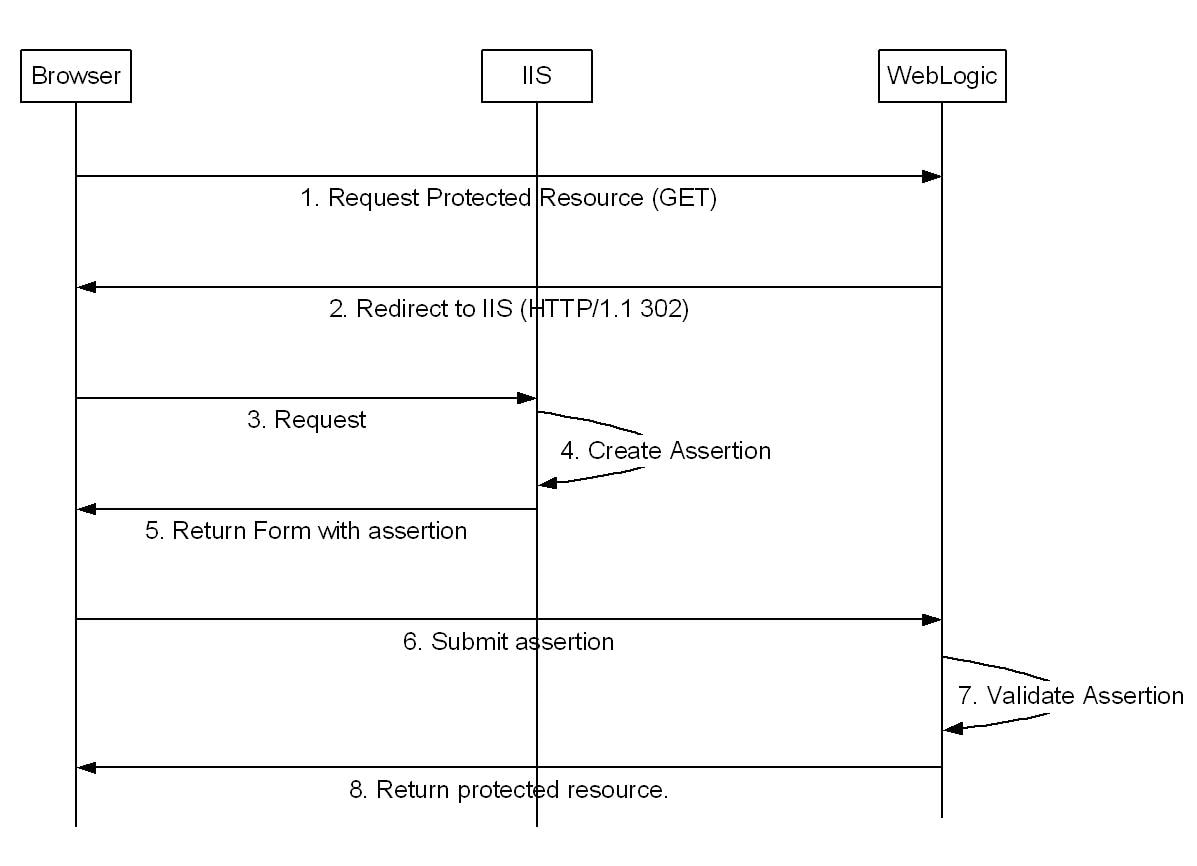 SAML Protected Resource Access Sequence