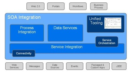 SOA Integration Solution
