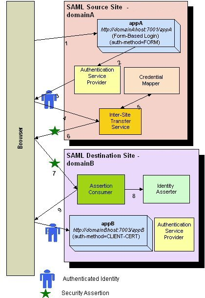 SAML Single Sign-On