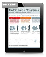 Discovering Modern Project Management